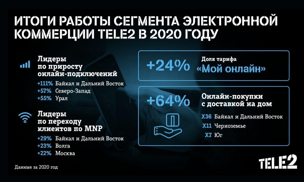 петрозаводск, теле2, tele2